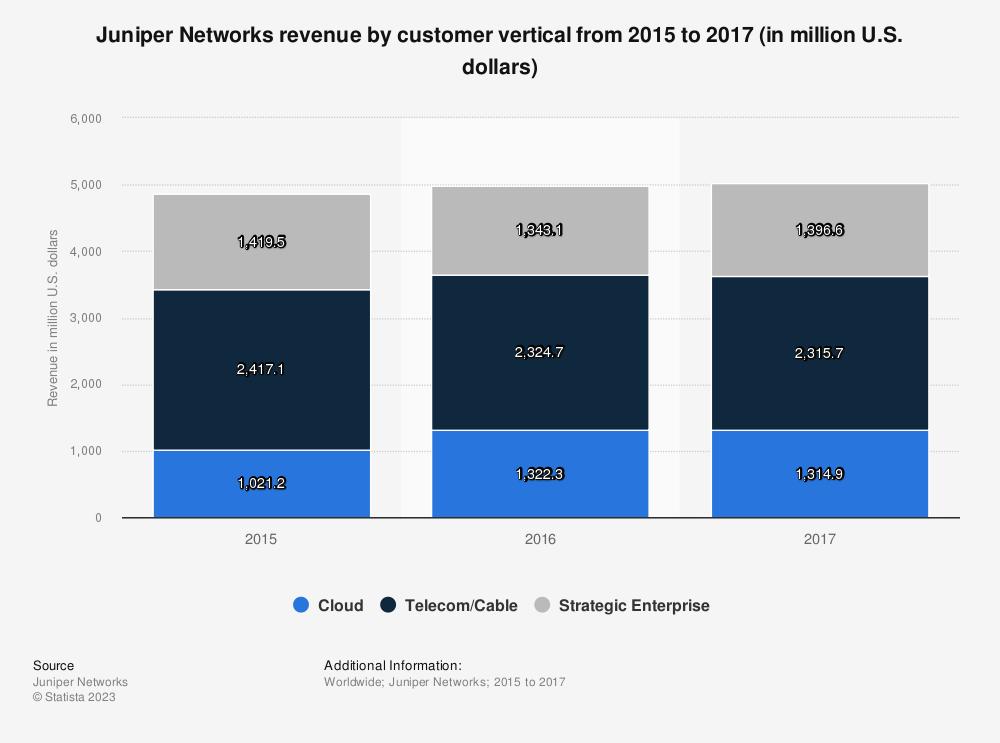 Statistic: Juniper Networks revenue by customer vertical from 2015 to 2017 (in million U.S. dollars) | Statista
