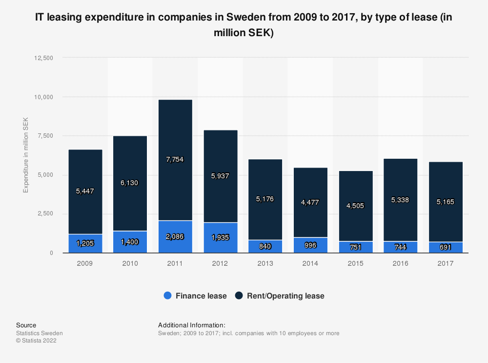 Statistic: IT leasing expenditure in companies in Sweden from 2009 to 2017, by type of lease (in million SEK)   Statista