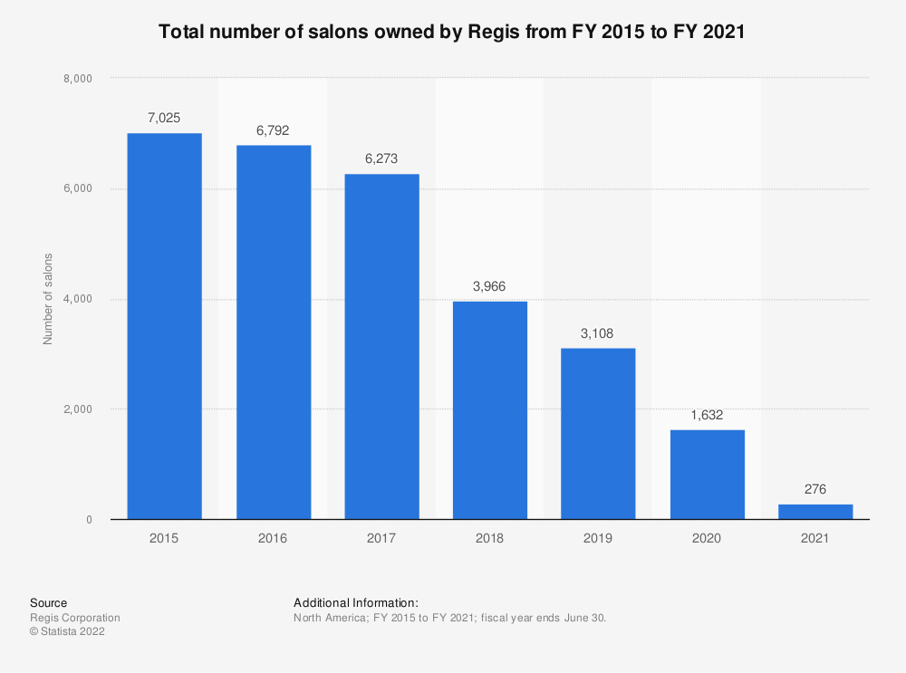 Statistic: Total number of salons owned by Regis from FY 2015 to FY 2020* | Statista