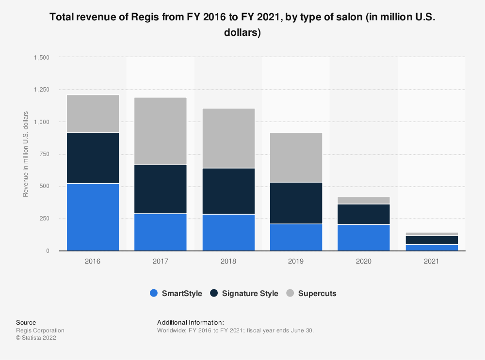 Regis Total Revenue By Type Of Salon 2018 Statistic