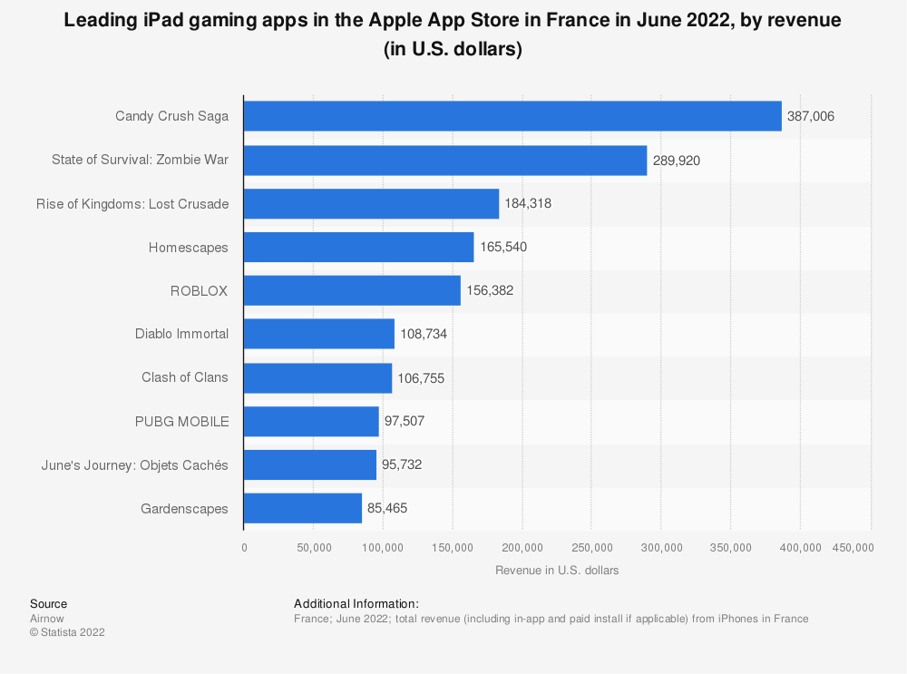 Statistic: Leading iPad gaming apps in the Apple App Store in France in July 2021, by revenue (in U.S. dollars)   Statista