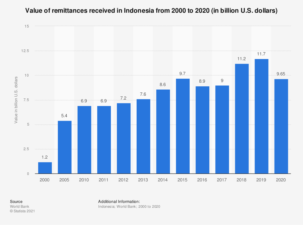 Statistic: Value of remittances received in Indonesia from 2000 to 2020 (in billion U.S. dollars) | Statista