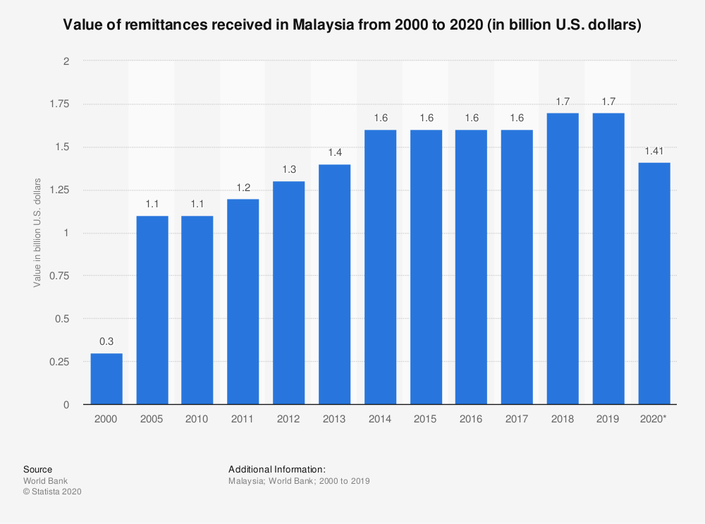 Statistic: Value of remittances received in Malaysia from 2000 to 2020 (in billion U.S. dollars) | Statista
