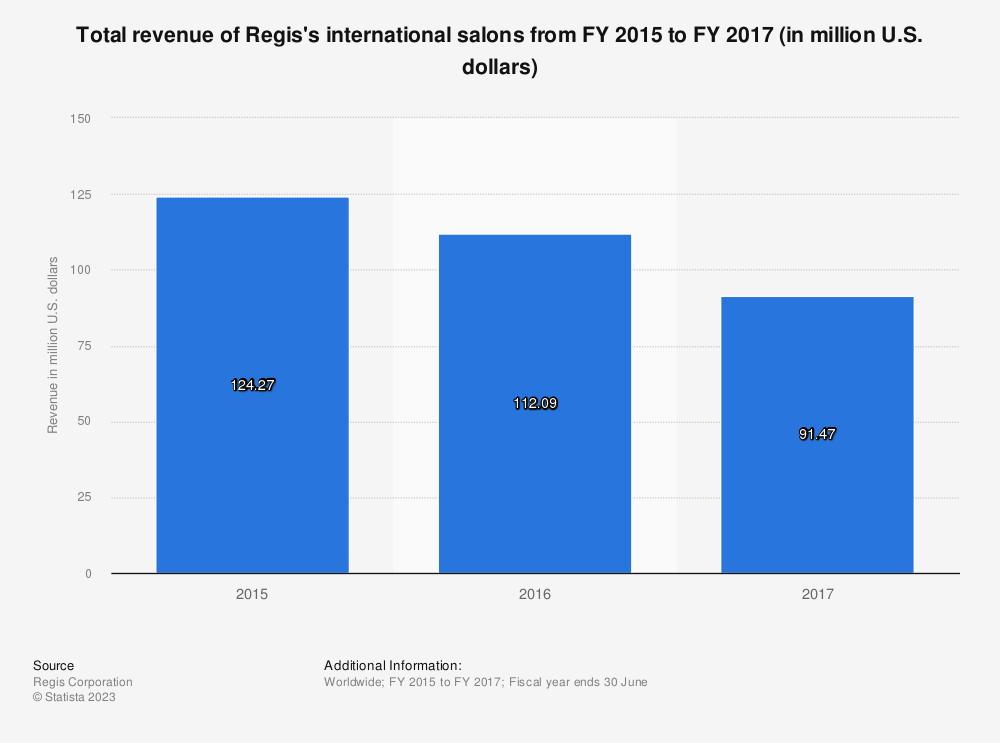 Statistic: Total revenue of Regis's international salons from FY 2015 to FY 2017 (in million U.S. dollars) | Statista