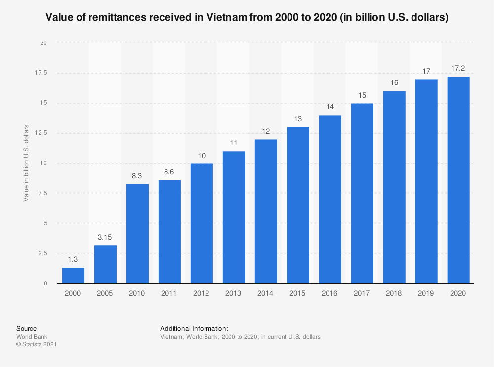 Statistic: Value of remittances received in Vietnam from 2000 to 2019 (in billion U.S. dollars) | Statista