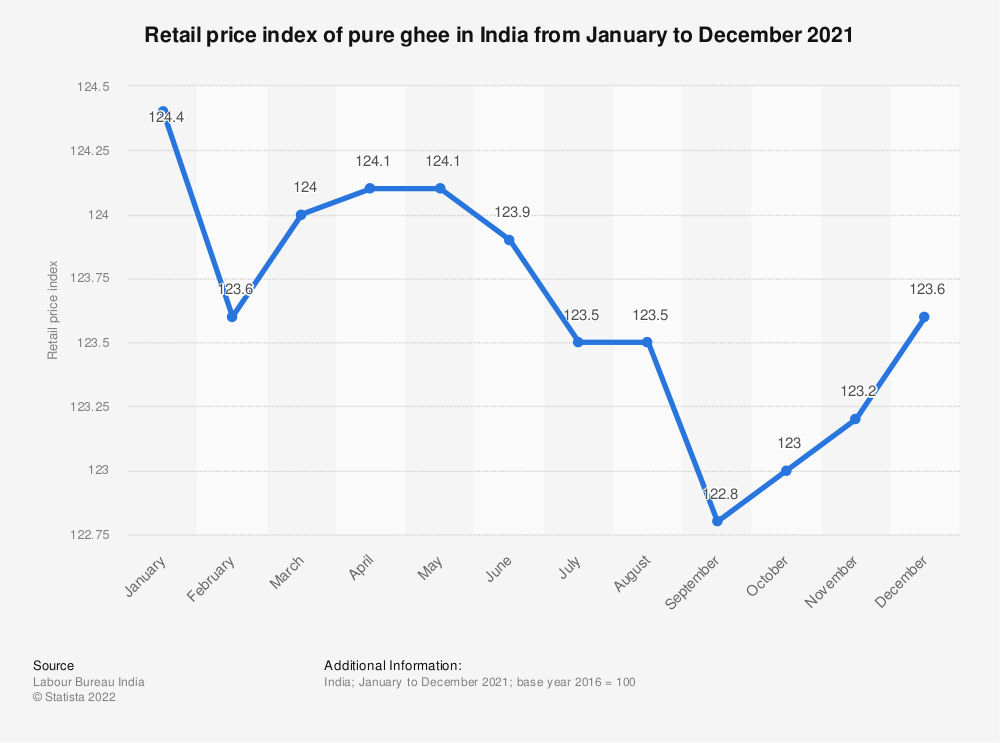 Statistic: Retail price index of pure ghee* in India from January to December 2019 | Statista
