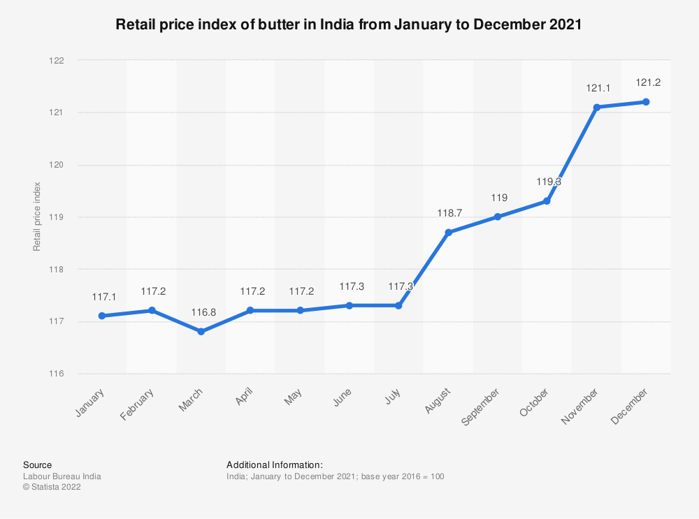 Statistic: Retail price index of butter in India from January to December 2019 | Statista