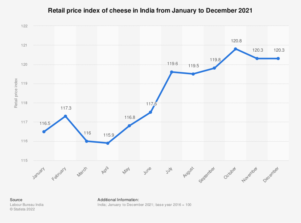 Statistic: Retail price index of cheese in India from January to December 2019 | Statista