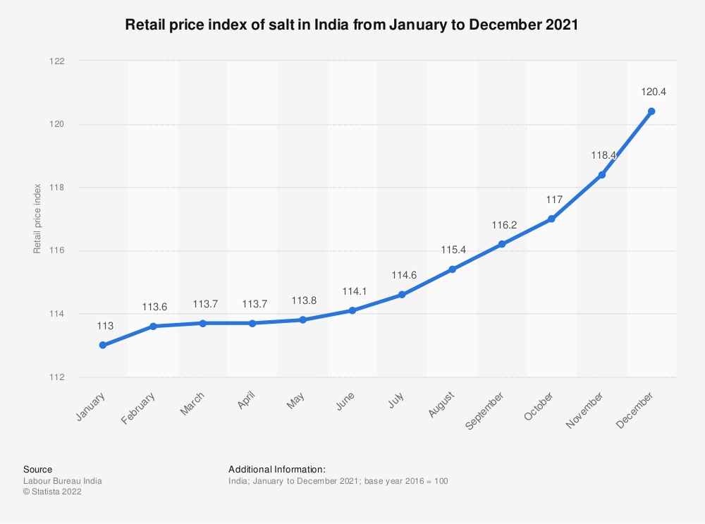 Statistic: Retail price index of salt in India from January  to December 2018 | Statista