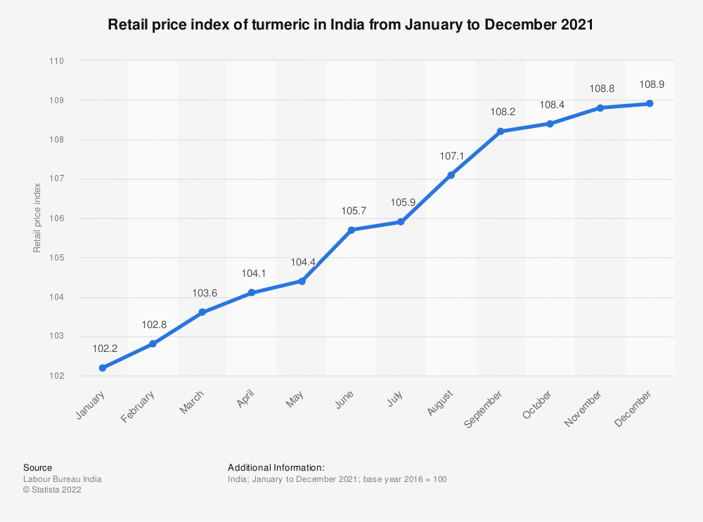 Statistic: Retail price index of turmeric powder in India from January to December 2018 | Statista