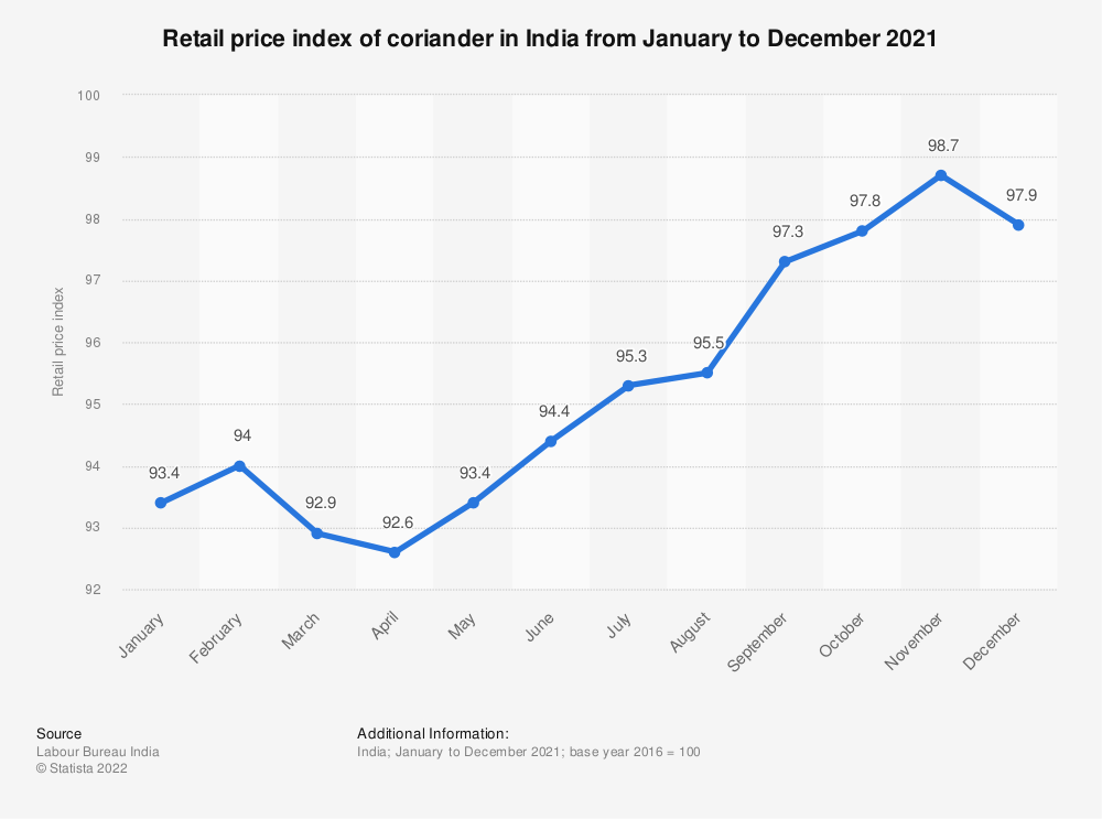 Statistic: Retail price index of coriander in India from January to December 2018 | Statista