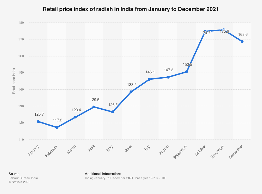 Statistic: Retail price index of radish in India from January to December 2019   Statista