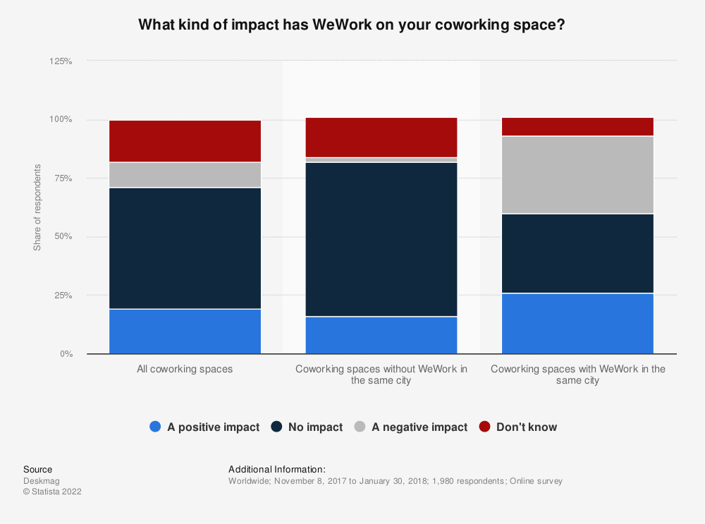 Statistic: What kind of impact has WeWork on your coworking space? | Statista