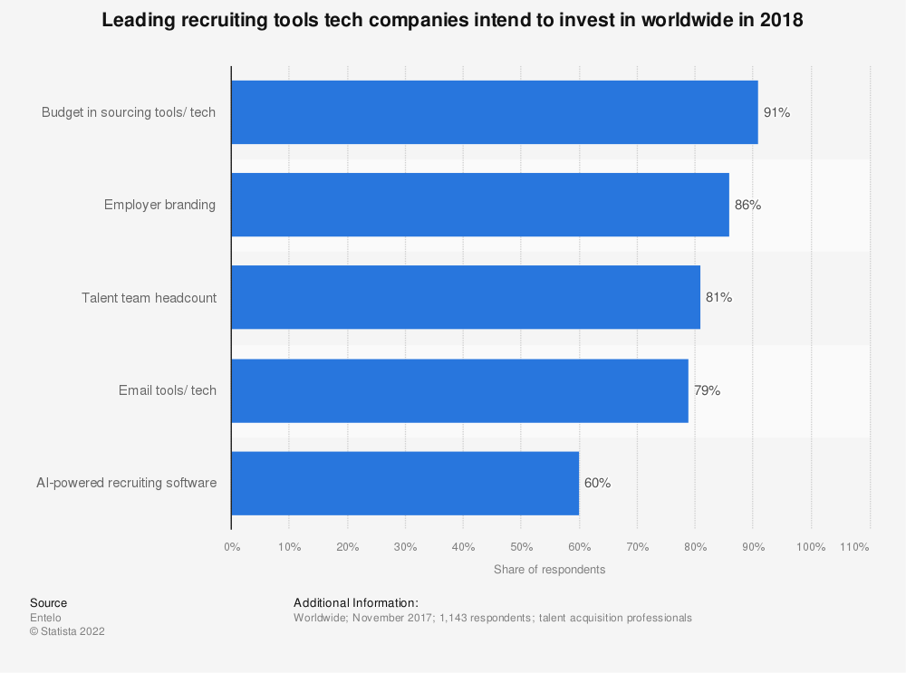 Statistic: Leading recruiting tools tech companies intend to invest in worldwide in 2018   Statista