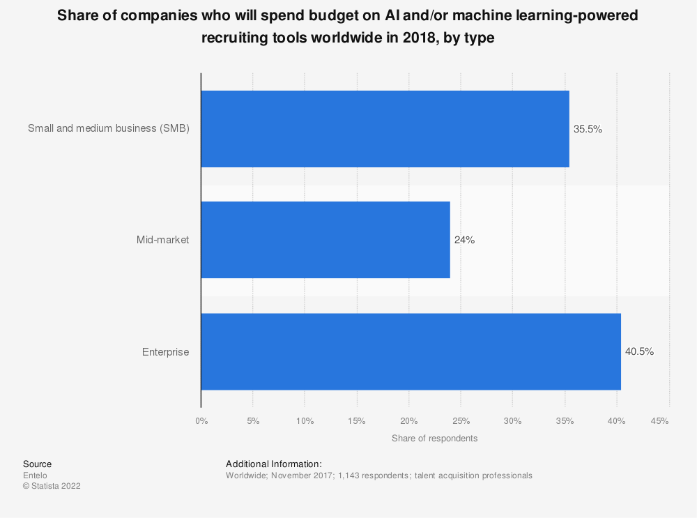Statistic: Share of companies who will spend budget on AI and/or machine learning-powered recruiting tools worldwide in 2018, by type | Statista