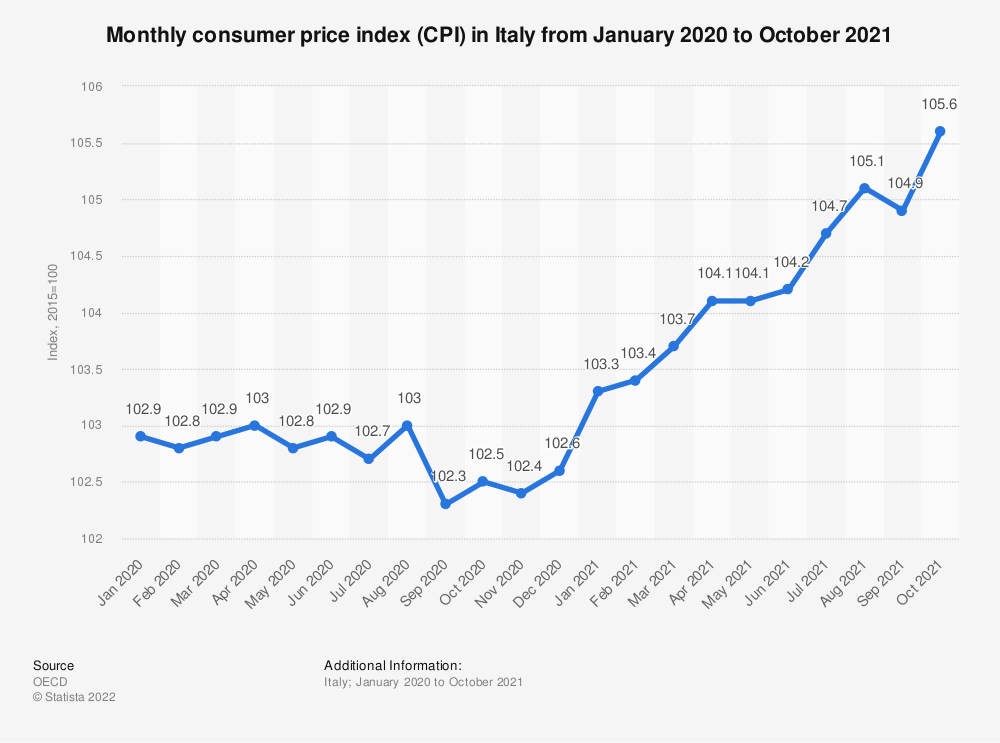 Statistic: Monthly consumer price index (CPI) in Italy from January to December 2020 | Statista