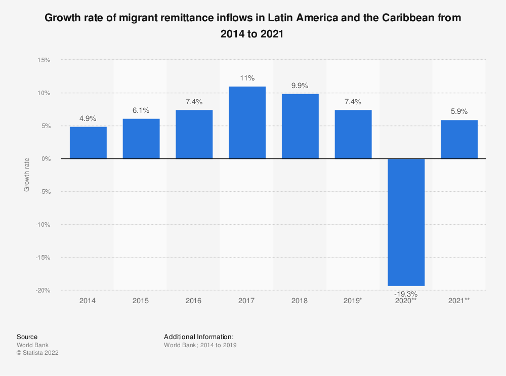 Statistic: Growth rate of migrant remittance inflows in Latin America and the Caribbean from 2014 to 2021 | Statista