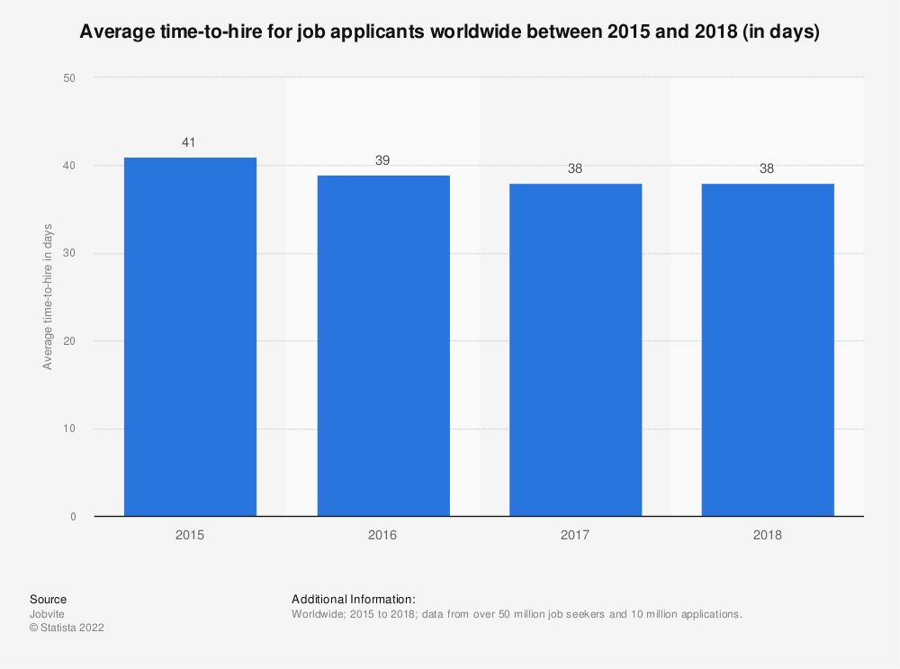 Statistic: Average time-to-hire for job applicants worldwide between 2015 and 2018 (in days) | Statista