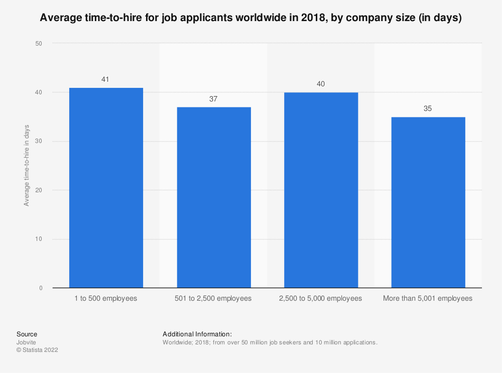 Statistic: Average time-to-hire for job applicants worldwide in 2018, by company size (in days) | Statista