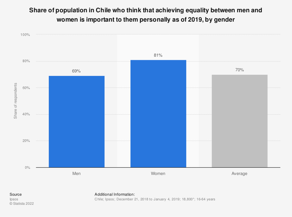 Statistic: Share of population in Chile who think that achieving equality between men and women is important to them personally as of 2018, by gender | Statista