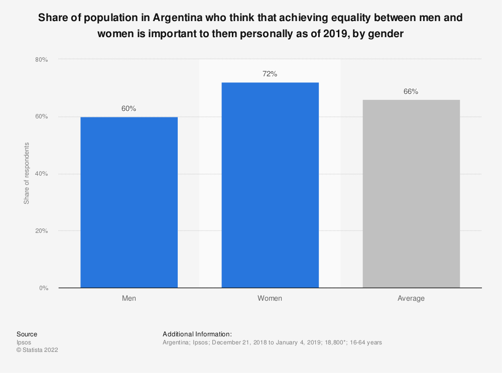 Statistic: Share of population in Argentina who think that achieving equality between men and women is important to them personally as of 2018, by gender | Statista
