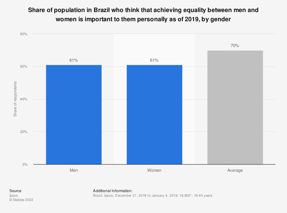 Statistic: Share of population in Brazil who think that achieving equality between men and women is important to them personally as of 2019, by gender | Statista