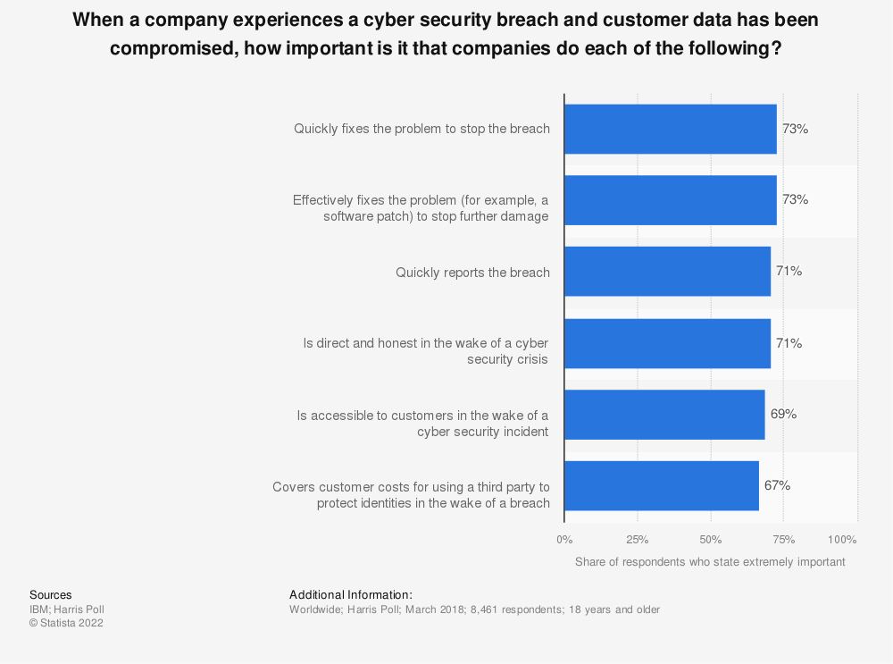 Statistic: When a company experiences a cyber security breach and customer data has been compromised, how important is it that companies do each of the following? | Statista