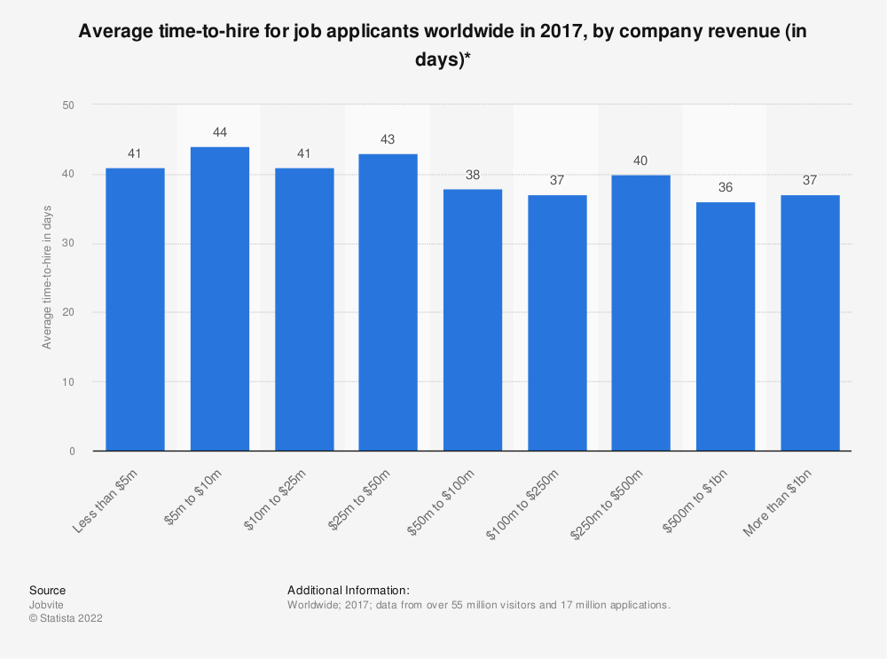 Statistic: Average time-to-hire for job applicants worldwide in 2017, by company revenue (in days)* | Statista