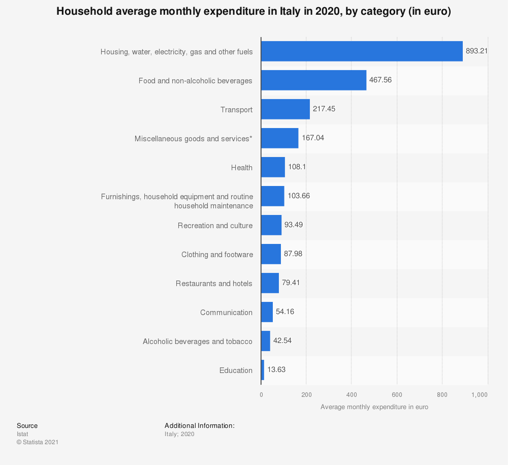 Statistic: Household average monthly expenditure in Italy in 2019, by category (in euro) | Statista