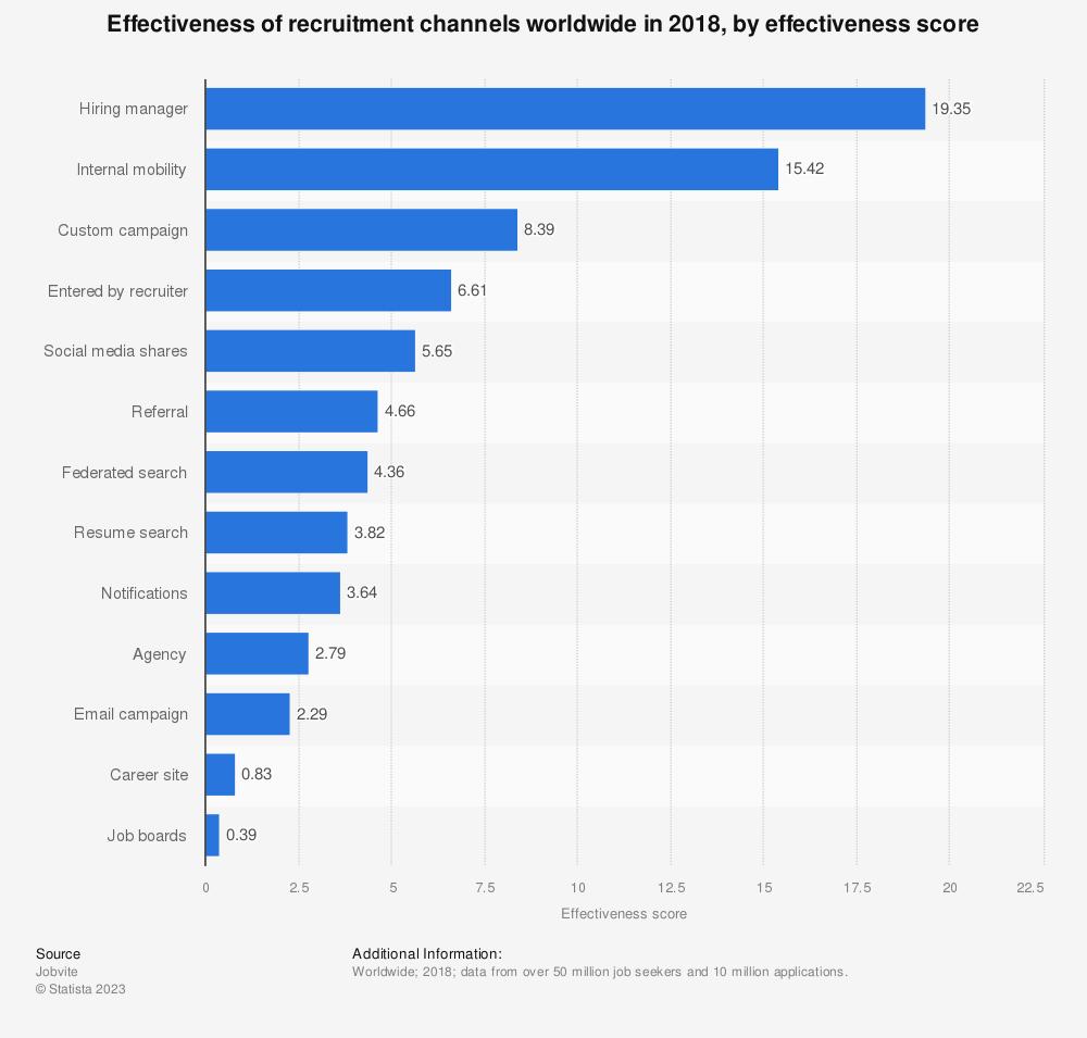 Statistic: Effectiveness of recruitment channels worldwide in 2018, by effectiveness score | Statista