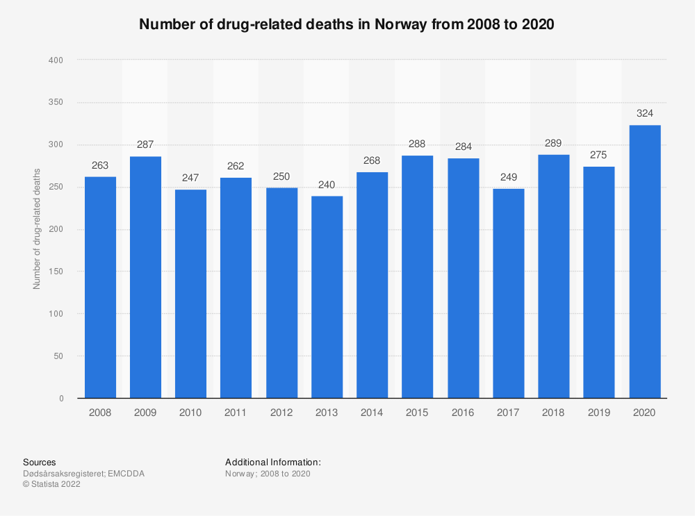 Statistic: Number of drug-related deaths in Norway from 2006 to 2016 | Statista