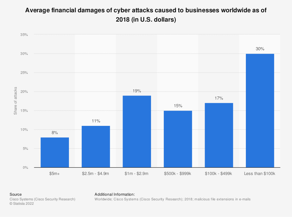 Statistic: Average financial damages of cyber attacks caused to businesses worldwide as of 2018 (in U.S. dollars) | Statista