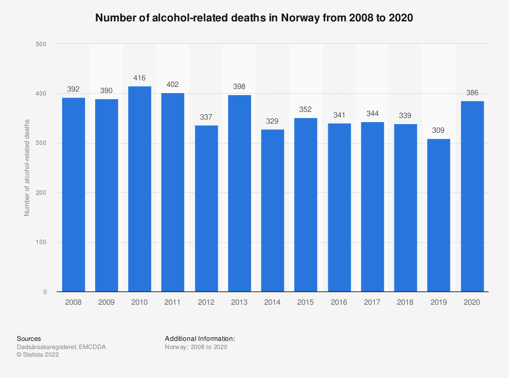Statistic: Number of alcohol-related deaths in Norway from 2006 to 2016 | Statista