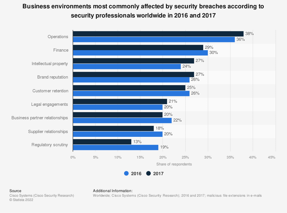 Statistic: Business environments most commonly affected by security breaches according to security professionals worldwide in 2016 and 2017 | Statista