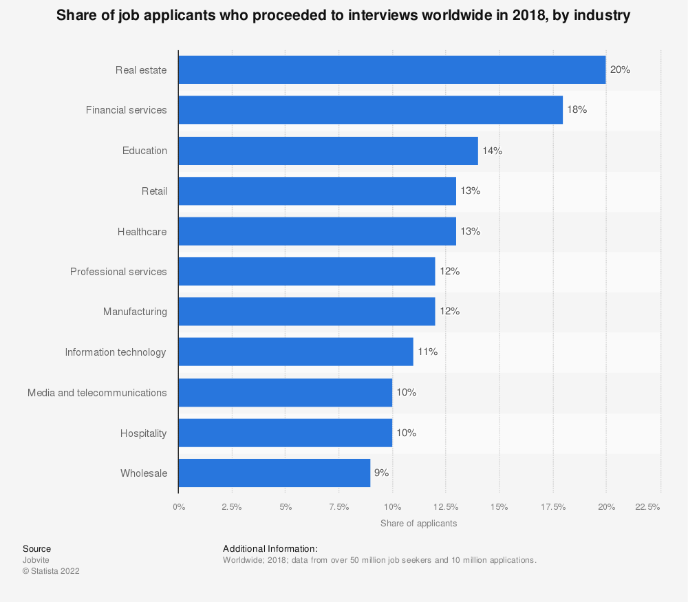 Statistic: Share of job applicants who proceeded to interviews worldwide in 2018, by industry | Statista