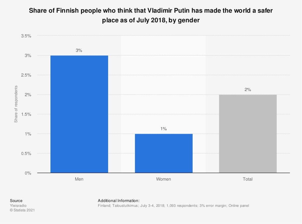Statistic: Share of Finnish people who think that Vladimir Putin has made the world a safer place as of July 2018, by gender | Statista