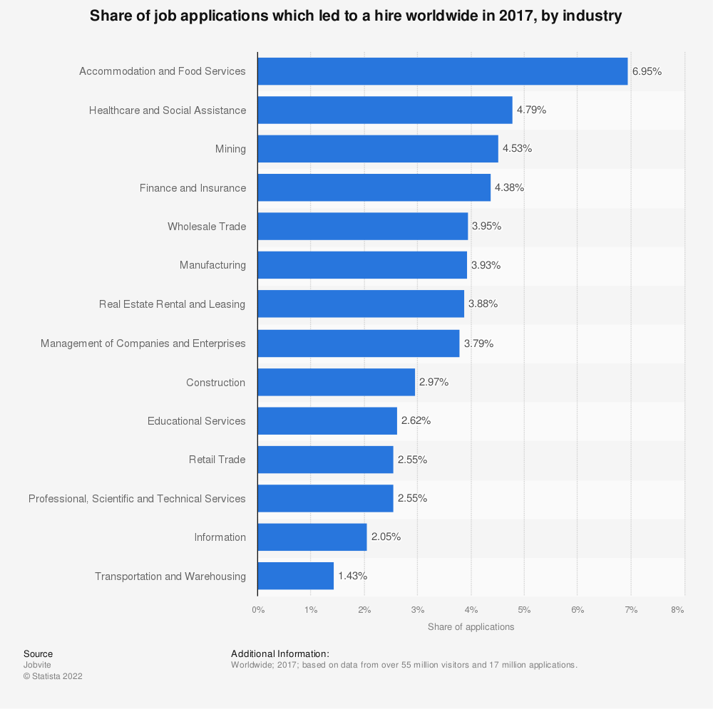Statistic: Share of job applications which led to a hire worldwide in 2017, by industry | Statista