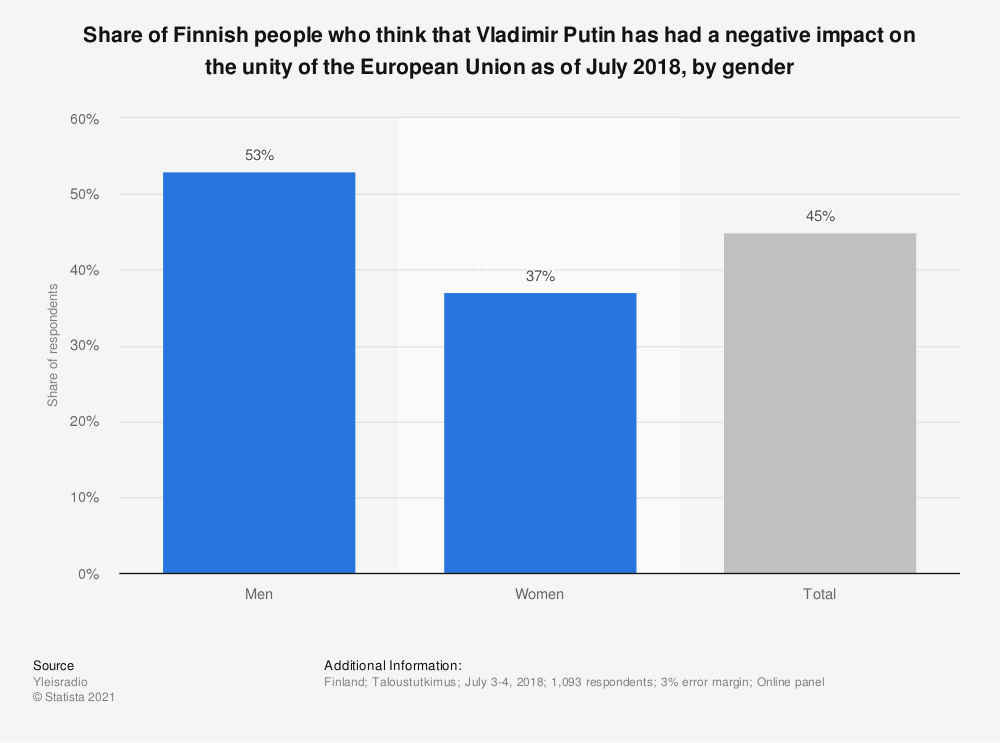 Statistic: Share of Finnish people who think that Vladimir Putin has had a negative impact on the unity of the European Union as of July 2018, by gender | Statista