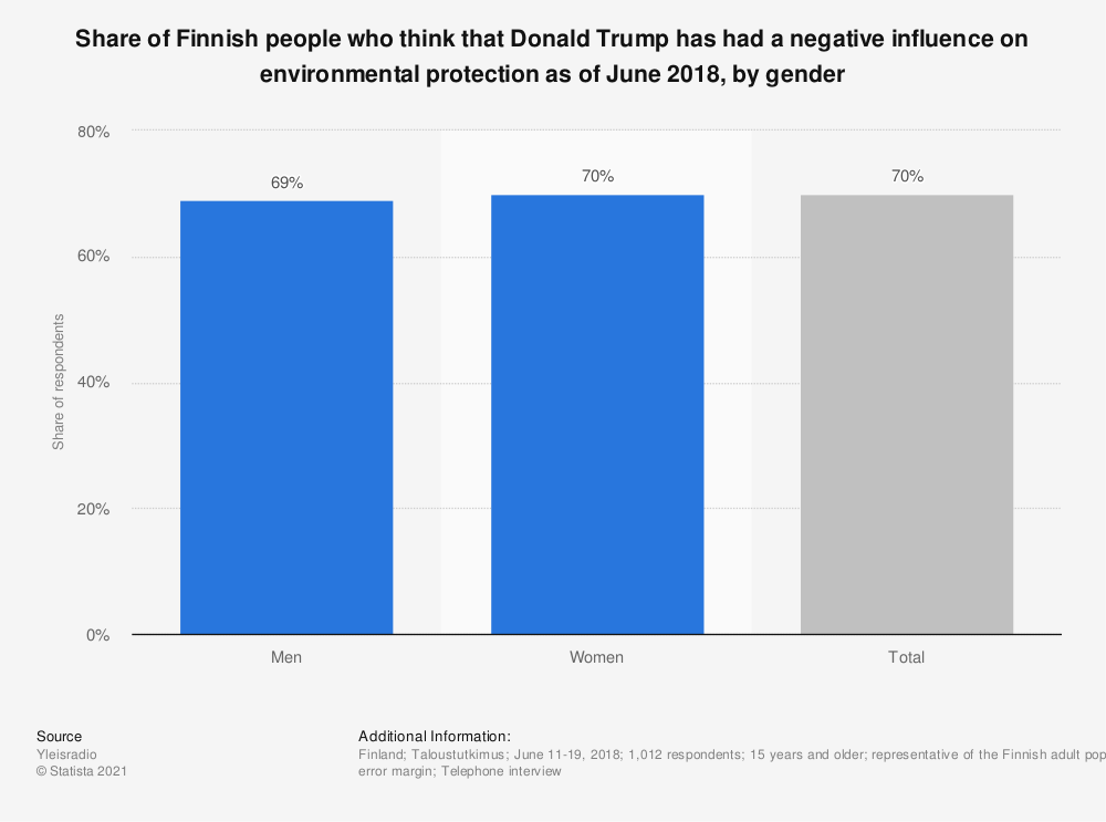 Statistic: Share of Finnish people who think that Donald Trump has had a negative influence on environmental protection as of June 2018, by gender | Statista
