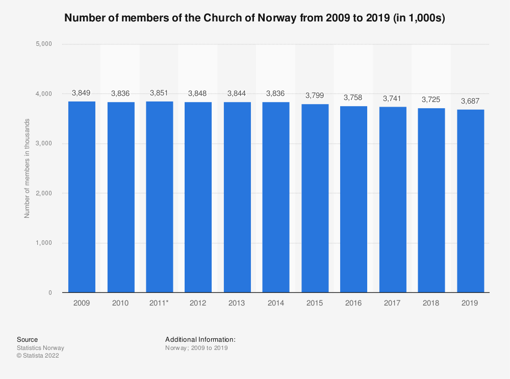 Statistic: Number of members of the Church of Norway from 2007 to 2017 (in 1,000s) | Statista