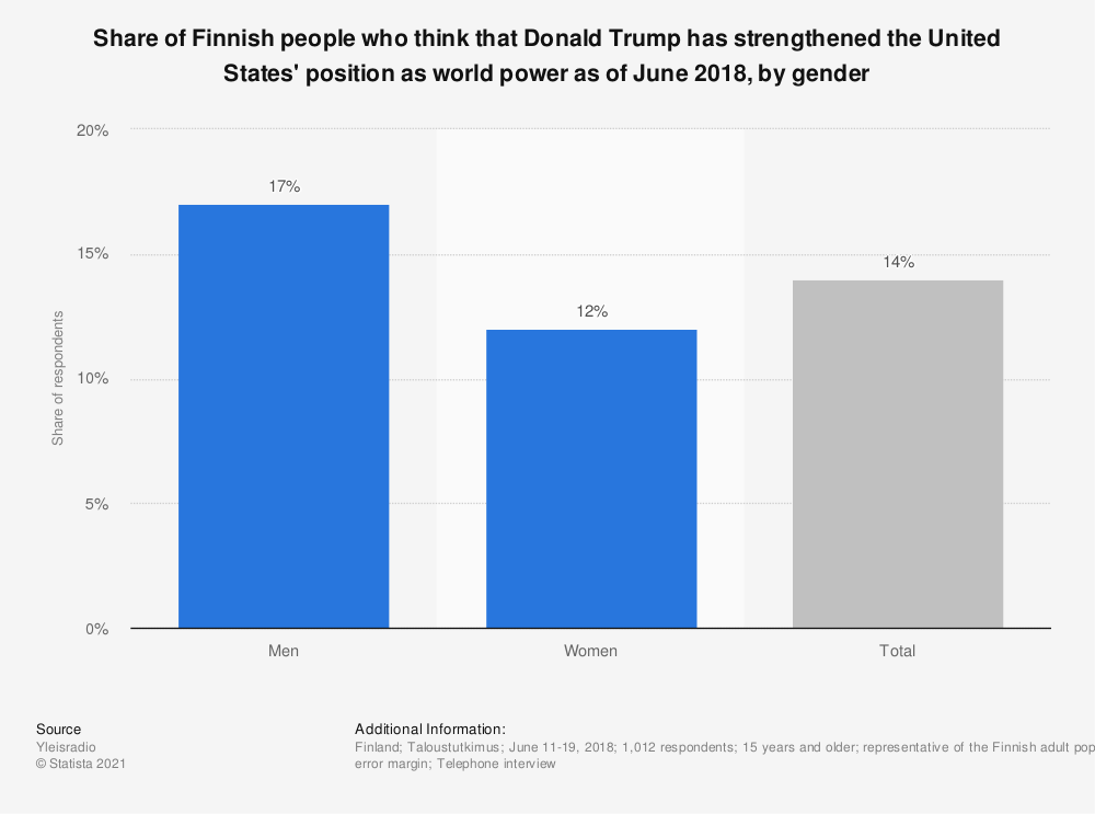 Statistic: Share of Finnish people who think that Donald Trump has strengthened the United States' position as world power as of June 2018, by gender | Statista
