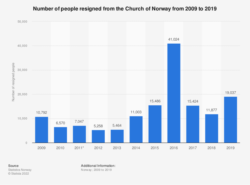 Statistic: Number of people resigned from the Church of Norway from 2009 to 2019 | Statista