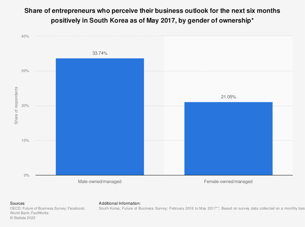 Statistic: Share of entrepreneurs who perceive their business outlook for the next six months positively in South Korea as of May 2017, by gender of ownership* | Statista