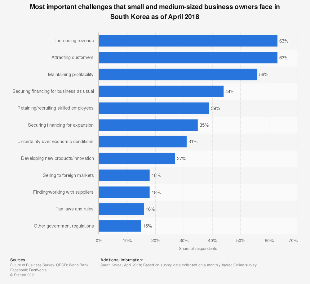 Statistic: Most important challenges that small and medium-sized business owners face in South Korea as of April 2018    Statista