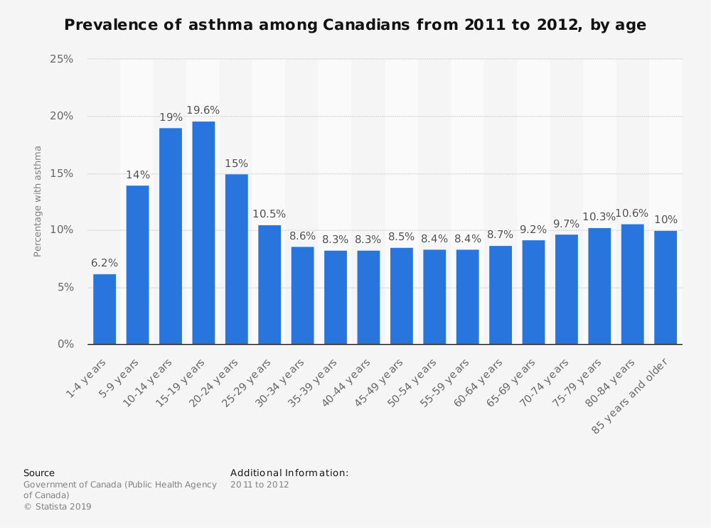 Statistic: Prevalence of asthma among Canadians from 2011 to 2012, by age | Statista