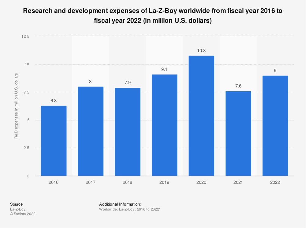 Statistic: Research and development expenses of La-Z-Boy worldwide from 2016 to 2020 (in million U.S. dollars) | Statista