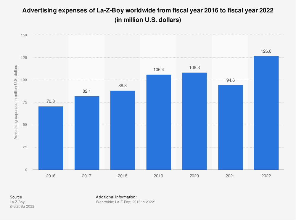 Statistic: Advertising expenses of La-Z-Boy worldwide from 2016 to 2020 (in million U.S. dollars) | Statista