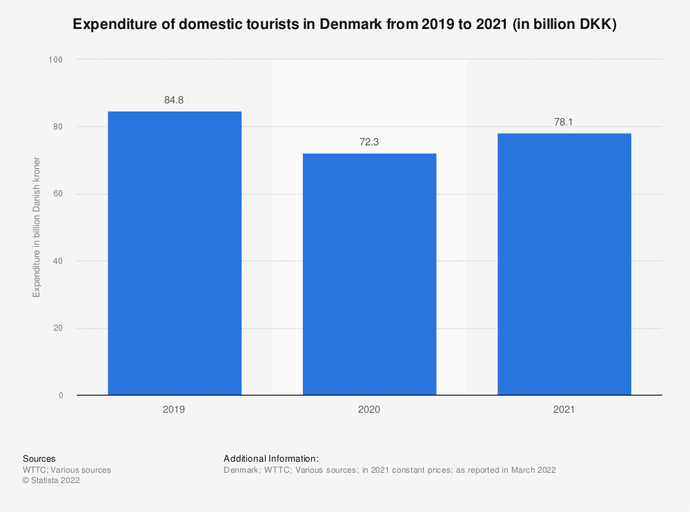 Statistic: Domestic tourism expenditure in Denmark from 2012 to 2018, with a forecast for 2028 (in billion DKK) | Statista