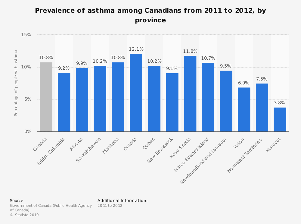 Statistic: Prevalence of asthma among Canadians from 2011 to 2012, by province | Statista