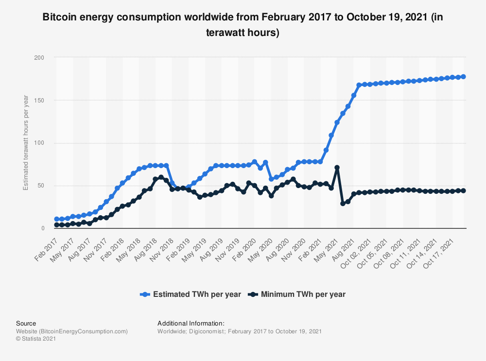Statistic: Monthly Bitcoin energy consumption worldwide from 2017 to 2019 (in terawatt hours) | Statista